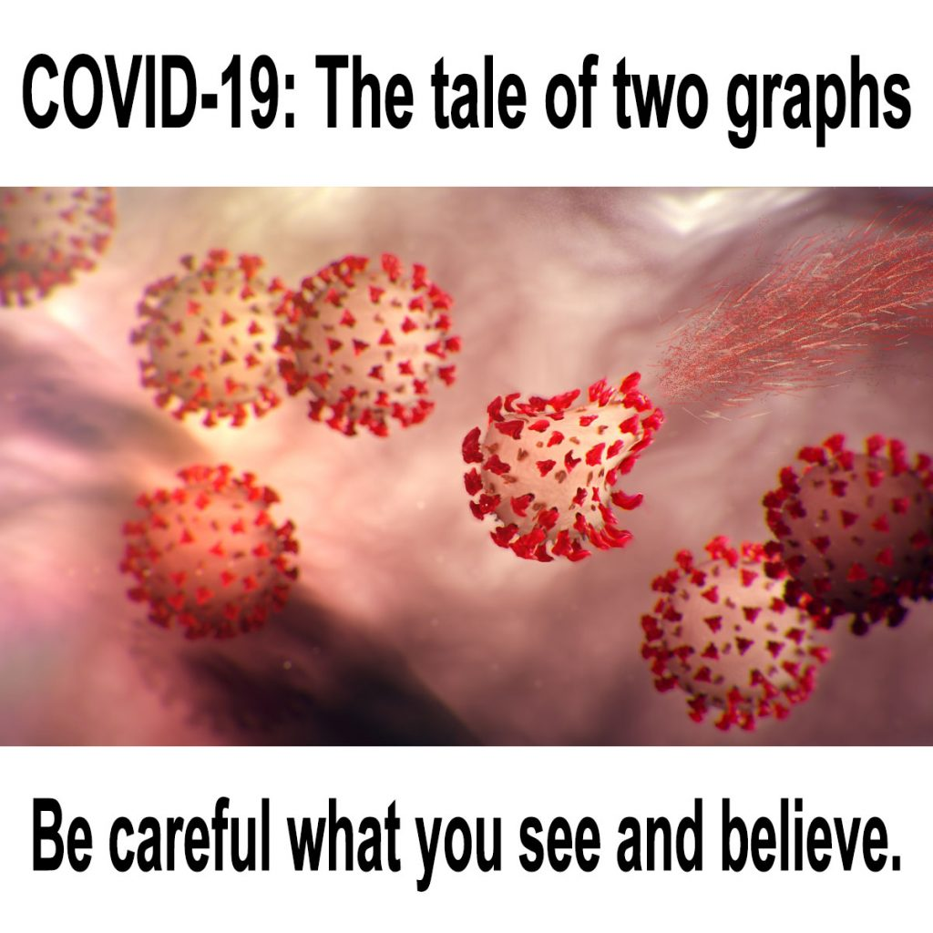 COVID-19: The tale of two graphs – Be careful what you see and believe.
