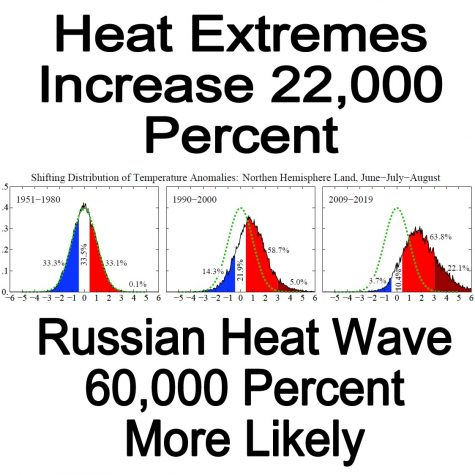 22,000 Percent Increase In Heat Extremes 1980 to Present – 60,000 Percent More Likely